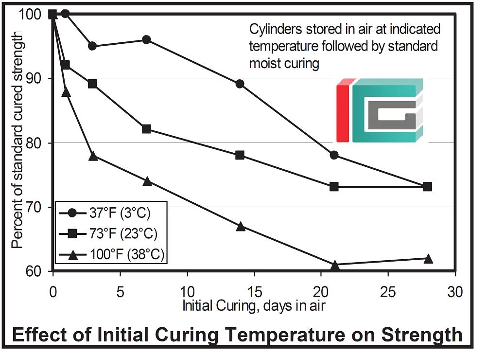 اثر دمای عمل آوری اولیه بتن بر روی مقاومت فشاری