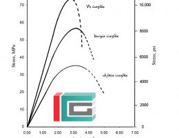 منحنی رفتار فشاری بتن در مقاومت های مختلف