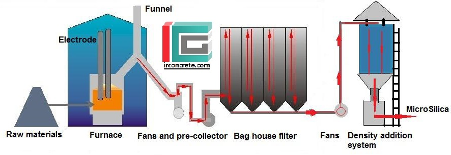 فرایند تولید میکروسلیس-silica fume production