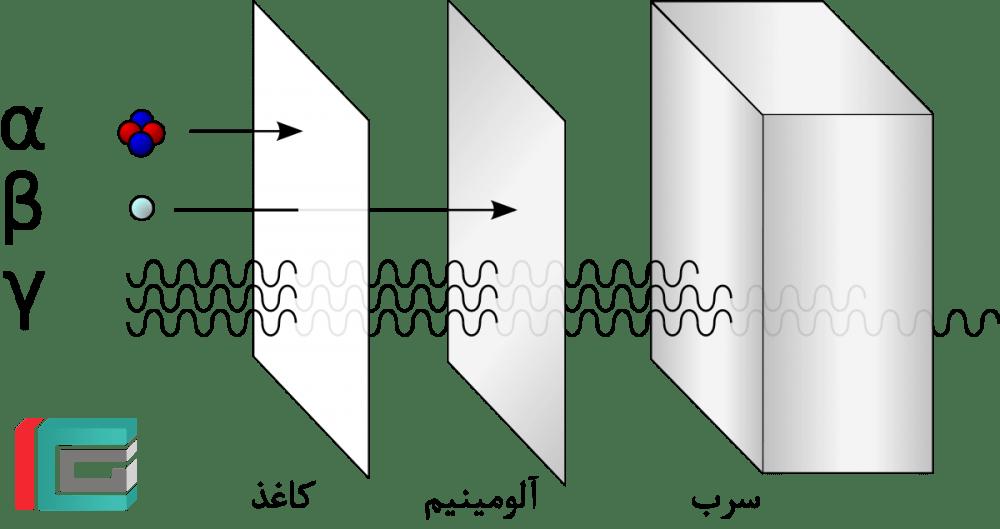 عبور پرتوها از اجسام مختلف